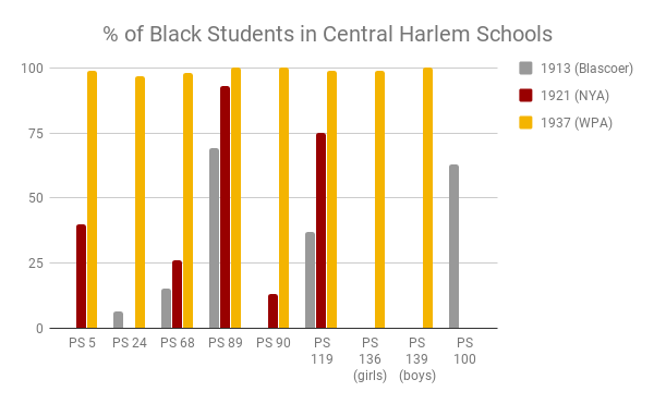 % of Black Students in Central Harlem Schools
